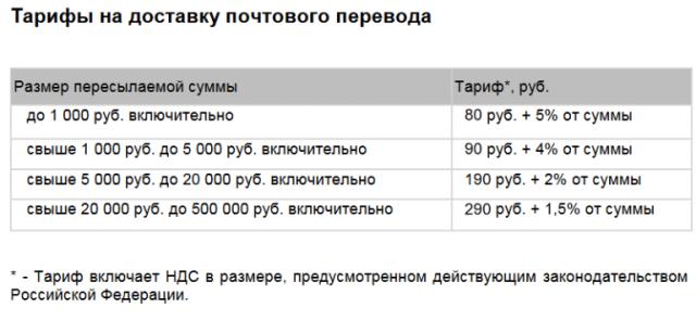 Тариф за перевод денег